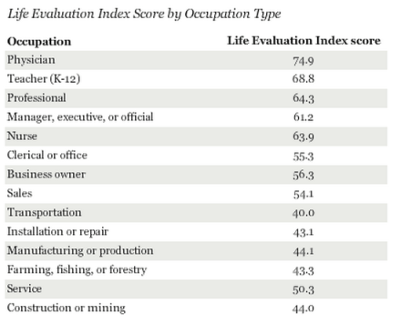 Life Evaluation Index