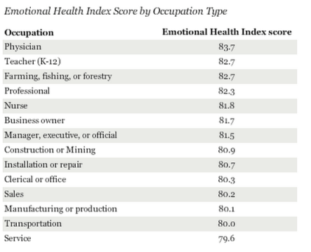 Emotional Health Index